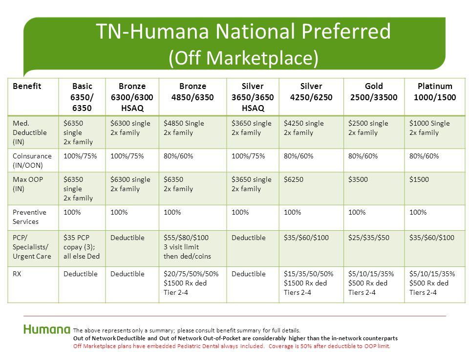 TN-Humana National Preferred (Off Marketplace) BenefitBasic 6350/ 6350 Bronze 6300/6300 HSAQ Bronze 4850/6350 Silver 3650/3650 HSAQ Silver 4250/6250 Gold 2500/33500 Platinum 1000/1500 Med.