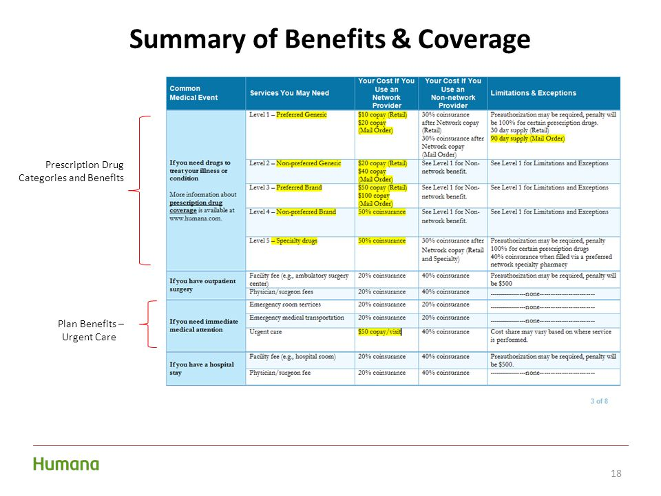 18 Summary of Benefits & Coverage Prescription Drug Categories and Benefits Plan Benefits – Urgent Care.