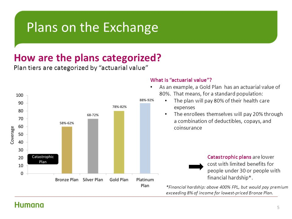 """Plans on the Exchange How are the plans categorized? Plan tiers are categorized by """"actuarial value"""" 5 Catastrophic plans are lower cost with limited"""