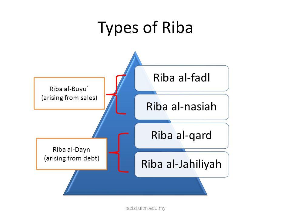 Types of Riba Riba al-fadlRiba al-nasiahRiba al-qardRiba al-Jahiliyah Riba al-Buyu` (arising from sales) Riba al-Dayn (arising from debt) razizi.uitm.