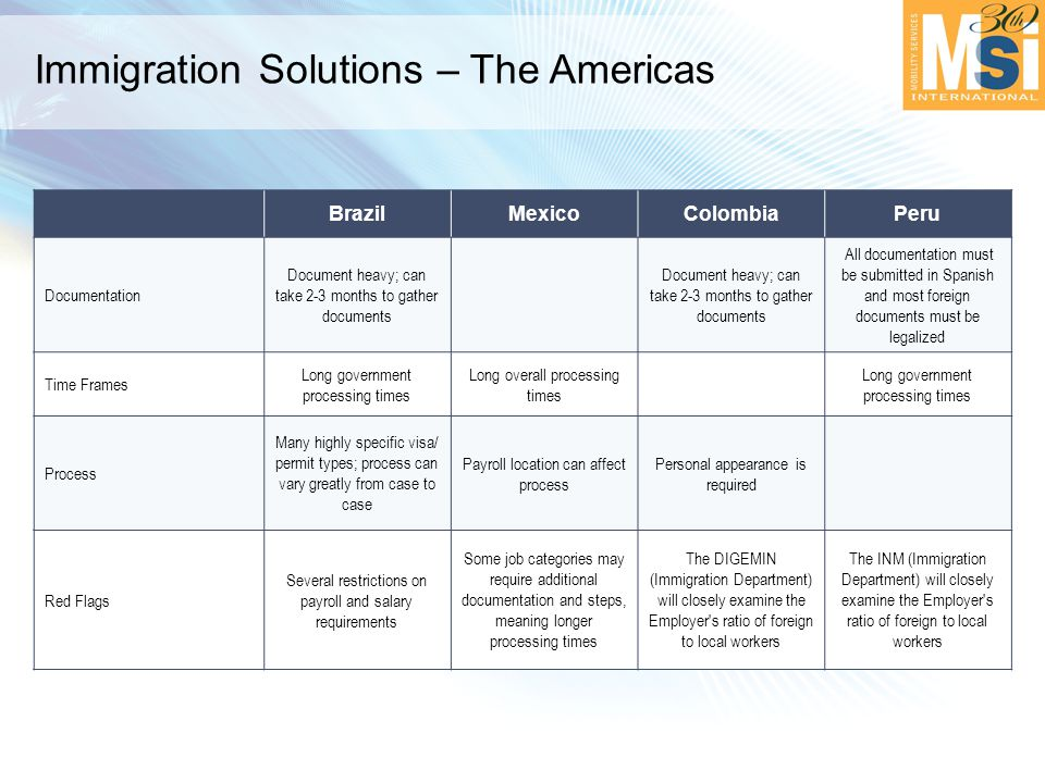 Immigration Solutions – The Americas BrazilMexicoColombiaPeru Documentation Document heavy; can take 2-3 months to gather documents All documentation must be submitted in Spanish and most foreign documents must be legalized Time Frames Long government processing times Long overall processing times Long government processing times Process Many highly specific visa/ permit types; process can vary greatly from case to case Payroll location can affect process Personal appearance is required Red Flags Several restrictions on payroll and salary requirements Some job categories may require additional documentation and steps, meaning longer processing times The DIGEMIN (Immigration Department) will closely examine the Employer s ratio of foreign to local workers The INM (Immigration Department) will closely examine the Employer s ratio of foreign to local workers