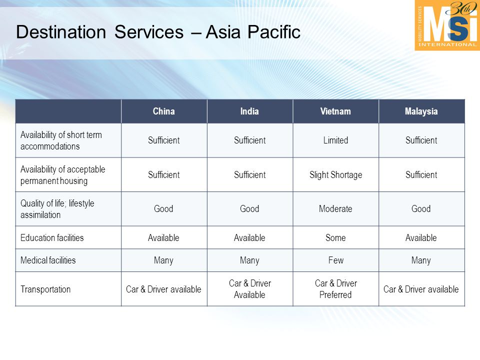 Destination Services – Asia Pacific ChinaIndiaVietnamMalaysia Availability of short term accommodations Sufficient LimitedSufficient Availability of acceptable permanent housing Sufficient Slight ShortageSufficient Quality of life; lifestyle assimilation Good ModerateGood Education facilitiesAvailable SomeAvailable Medical facilitiesMany FewMany TransportationCar & Driver available Car & Driver Available Car & Driver Preferred Car & Driver available