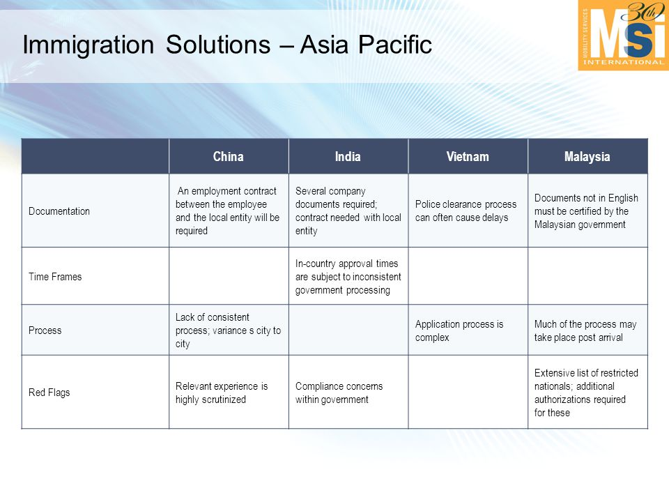 Immigration Solutions – Asia Pacific ChinaIndiaVietnamMalaysia Documentation An employment contract between the employee and the local entity will be required Several company documents required; contract needed with local entity Police clearance process can often cause delays Documents not in English must be certified by the Malaysian government Time Frames In-country approval times are subject to inconsistent government processing Process Lack of consistent process; variance s city to city Application process is complex Much of the process may take place post arrival Red Flags Relevant experience is highly scrutinized Compliance concerns within government Extensive list of restricted nationals; additional authorizations required for these