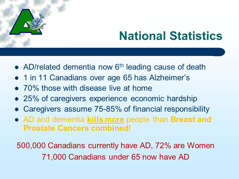 National Statistics AD/related dementia now 6 th leading cause of death 1 in 11 Canadians over age 65 has Alzheimer's 70% those with disease live at home 25% of caregivers experience economic hardship Caregivers assume 75-85% of financial responsibility AD and dementia kills more people than Breast and Prostate Cancers combined.
