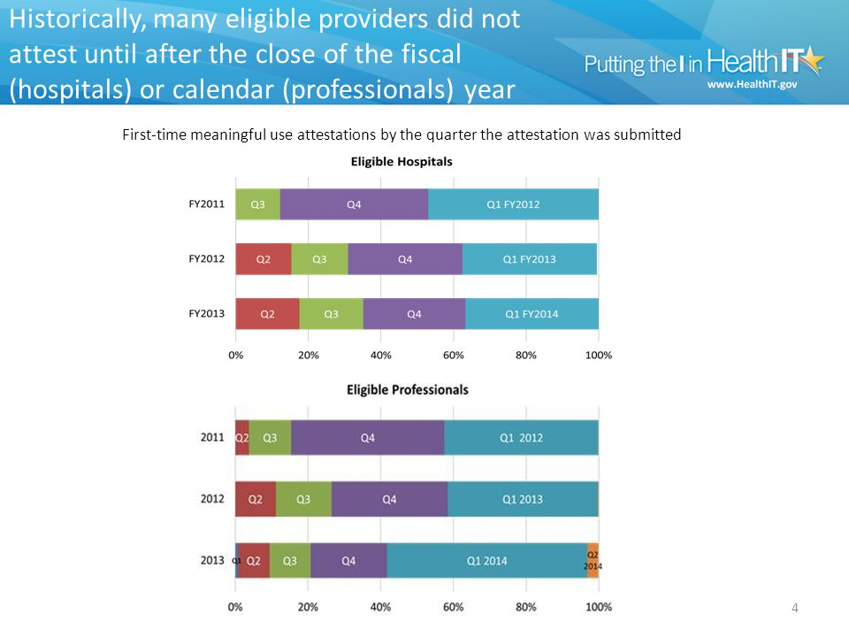 Historically, many eligible providers did not attest until after the close of the fiscal (hospitals) or calendar (professionals) year First-time meaningful use attestations by the quarter the attestation was submitted 4