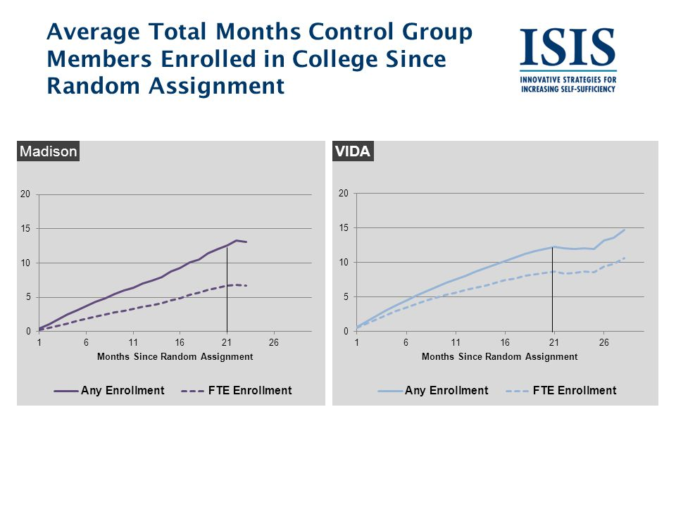 Average Total Months Control Group Members Enrolled in College Since Random Assignment