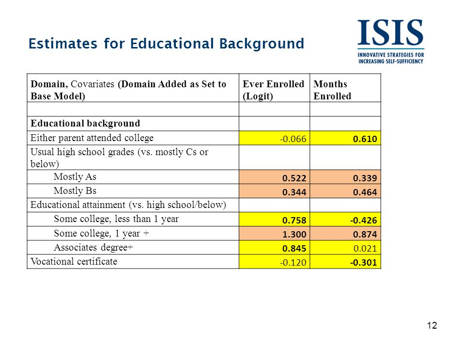 Estimates for Educational Background 12 Domain, Covariates (Domain Added as Set to Base Model) Ever Enrolled (Logit) Months Enrolled Educational background Either parent attended college -0.0660.610 Usual high school grades (vs.