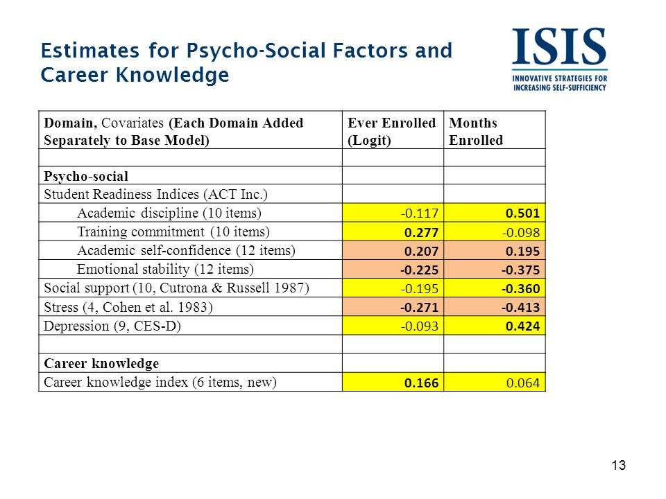 Estimates for Psycho-Social Factors and Career Knowledge 13 Domain, Covariates (Each Domain Added Separately to Base Model) Ever Enrolled (Logit) Months Enrolled Psycho-social Student Readiness Indices (ACT Inc.) Academic discipline (10 items) -0.1170.501 Training commitment (10 items) 0.277-0.098 Academic self-confidence (12 items) 0.2070.195 Emotional stability (12 items) -0.225-0.375 Social support (10, Cutrona & Russell 1987) -0.195-0.360 Stress (4, Cohen et al.