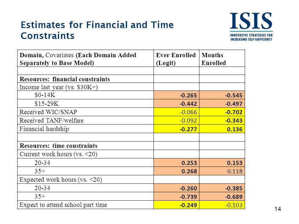 Estimates for Financial and Time Constraints 14 Domain, Covariates (Each Domain Added Separately to Base Model) Ever Enrolled (Logit) Months Enrolled Resources: financial constraints Income last year (vs.