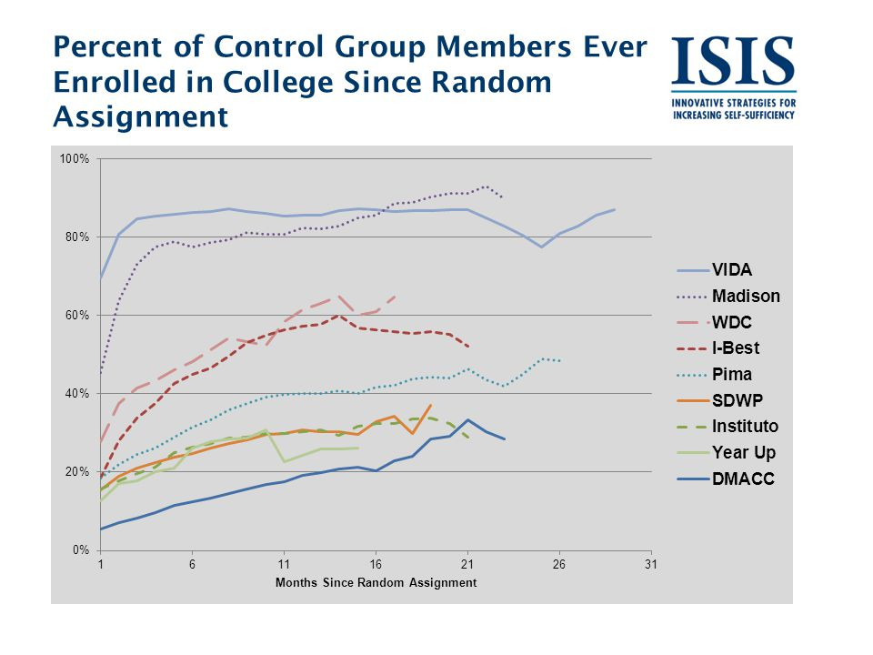 Percent of Control Group Members Ever Enrolled in College Since Random Assignment