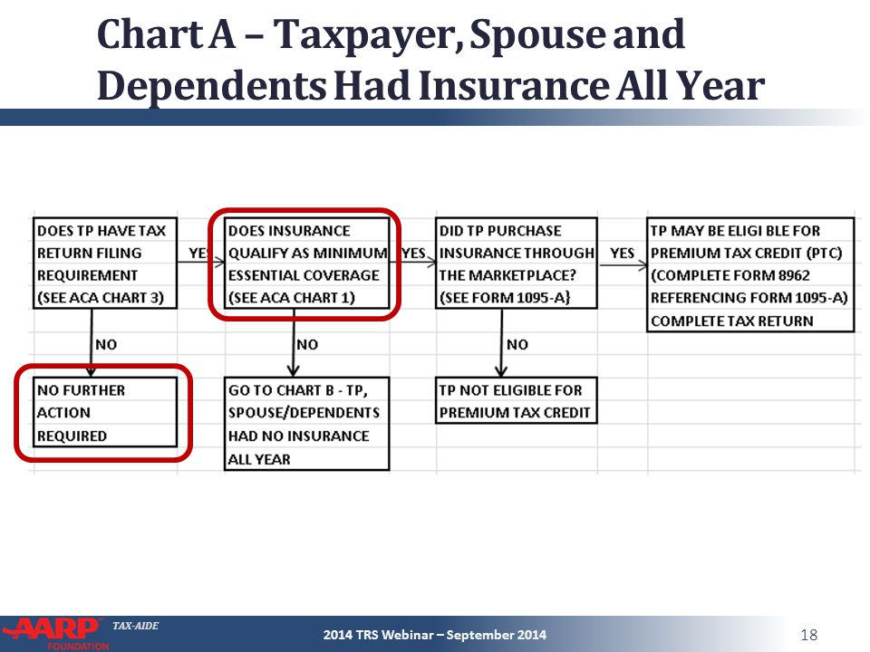 TAX-AIDE Chart A – Taxpayer, Spouse and Dependents Had Insurance All Year 2014 TRS Webinar – September 2014 18
