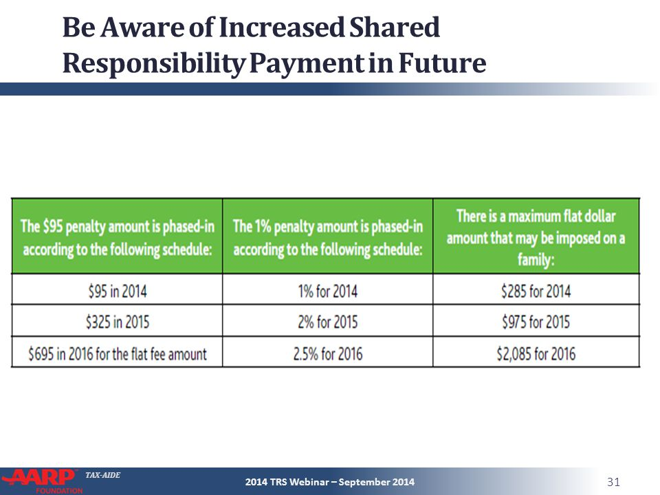 TAX-AIDE Be Aware of Increased Shared Responsibility Payment in Future 2014 TRS Webinar – September 2014 31