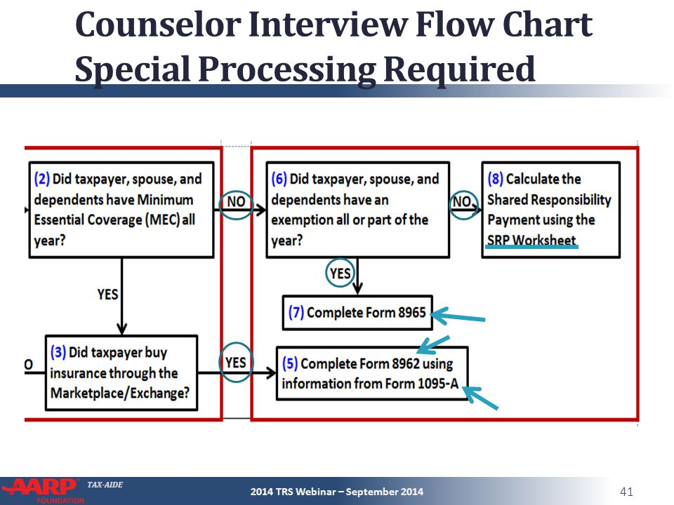 TAX-AIDE Counselor Interview Flow Chart Special Processing Required 2014 TRS Webinar – September 2014 41