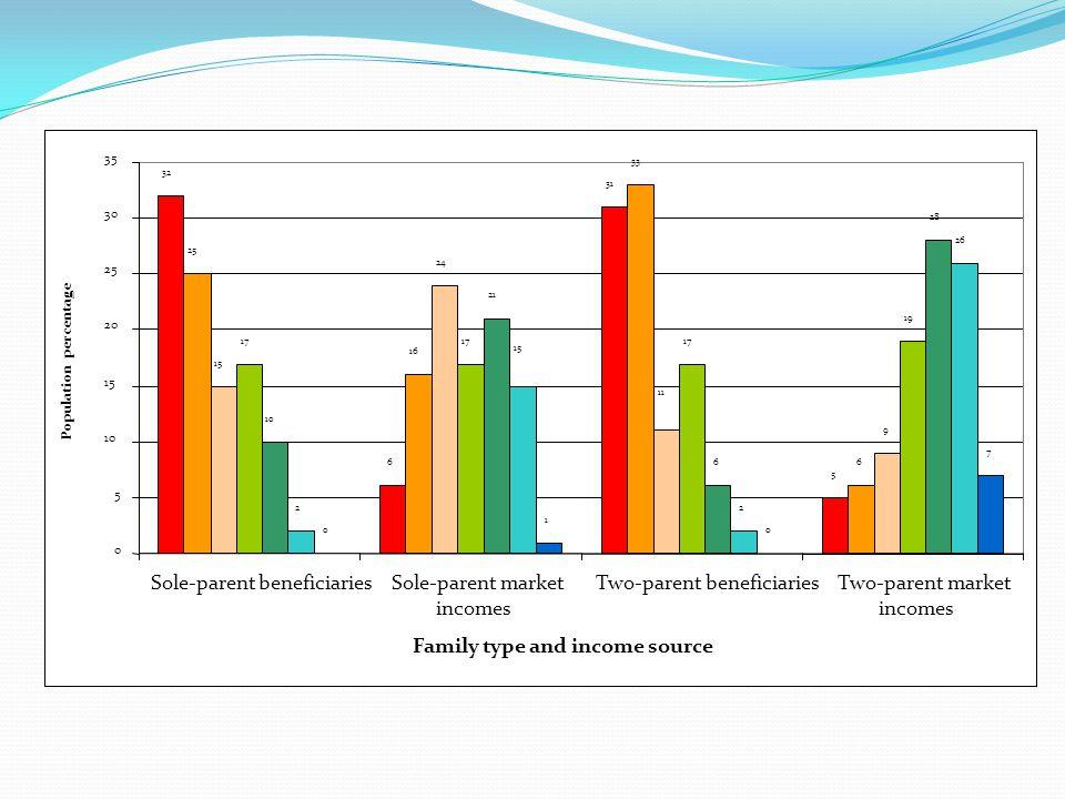 32 6 31 5 25 16 33 6 15 24 9 17 19 10 21 6 28 22 26 0 1 0 7 11 15 0 5 10 15 20 25 30 35 Sole-parent beneficiariesSole-parent market incomes Two-parent