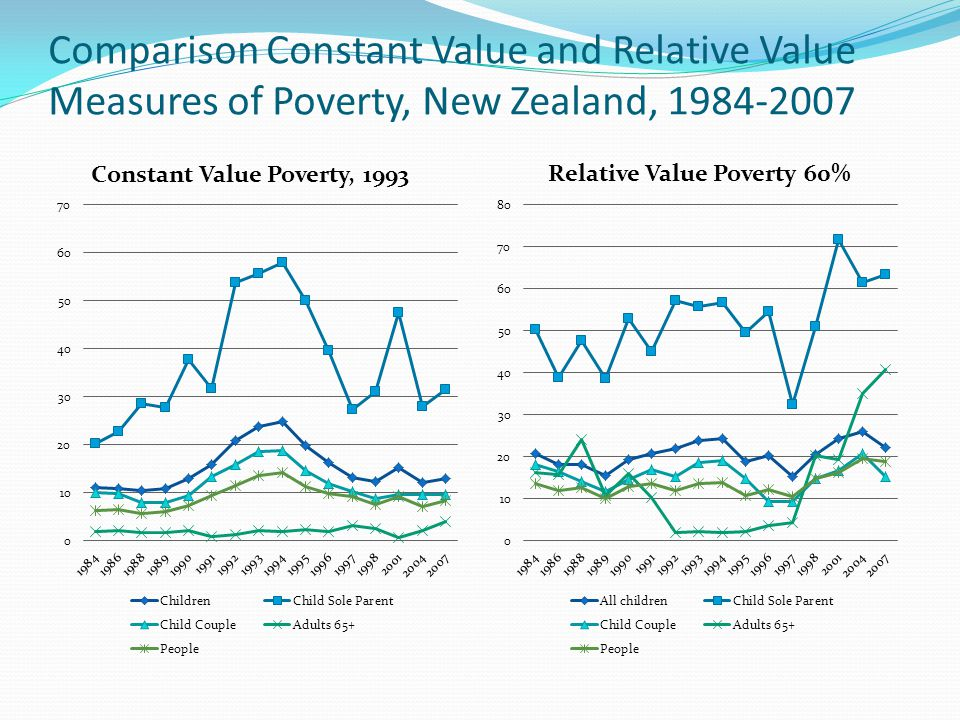 Comparison Constant Value and Relative Value Measures of Poverty, New Zealand, 1984-2007