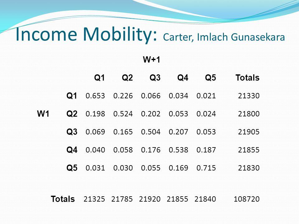 Income Mobility: Carter, Imlach Gunasekara W+1 Q1Q2Q3Q4Q5Totals Q1 0.6530.2260.0660.0340.02121330 W1Q2 0.1980.5240.2020.0530.02421800 Q3 0.0690.1650.5