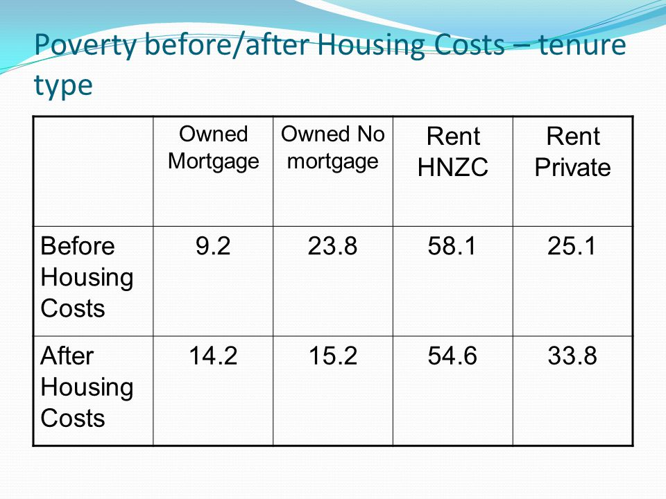 Poverty before/after Housing Costs – tenure type Owned Mortgage Owned No mortgage Rent HNZC Rent Private Before Housing Costs 9.223.858.125.1 After Housing Costs 14.215.254.633.8