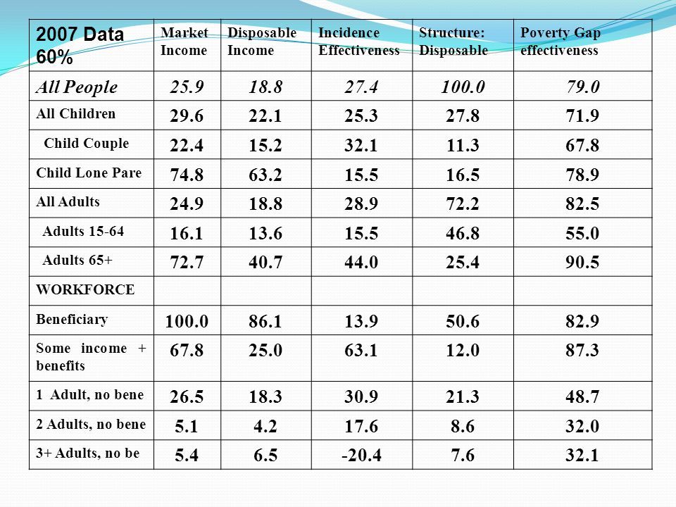 2007 Data 60% Market Income Disposable Income Incidence Effectiveness Structure: Disposable Poverty Gap effectiveness All People25.918.827.4100.079.0
