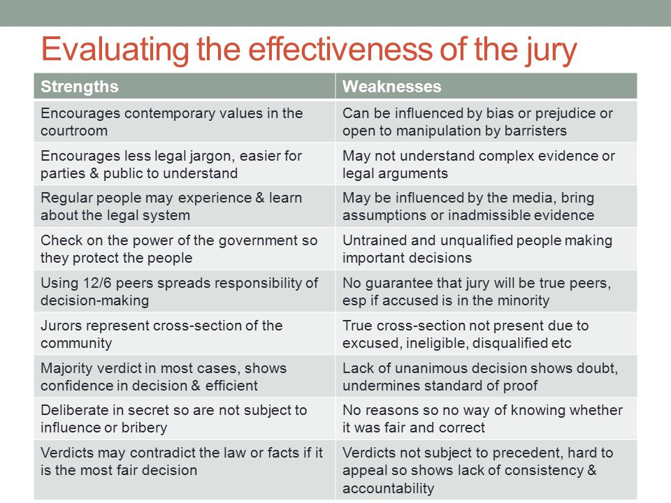 Evaluating the effectiveness of the jury StrengthsWeaknesses Encourages contemporary values in the courtroom Can be influenced by bias or prejudice or