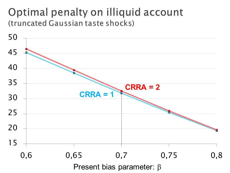 CRRA = 2 CRRA = 1 Present bias parameter: β