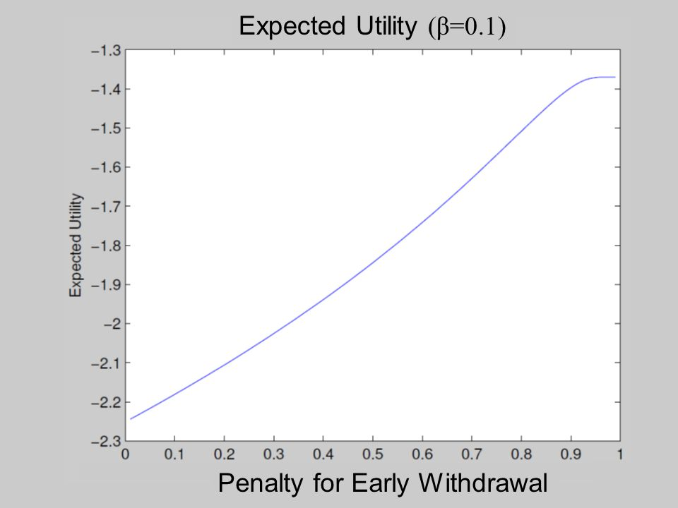 Expected Utility (β=0.1) Penalty for Early Withdrawal
