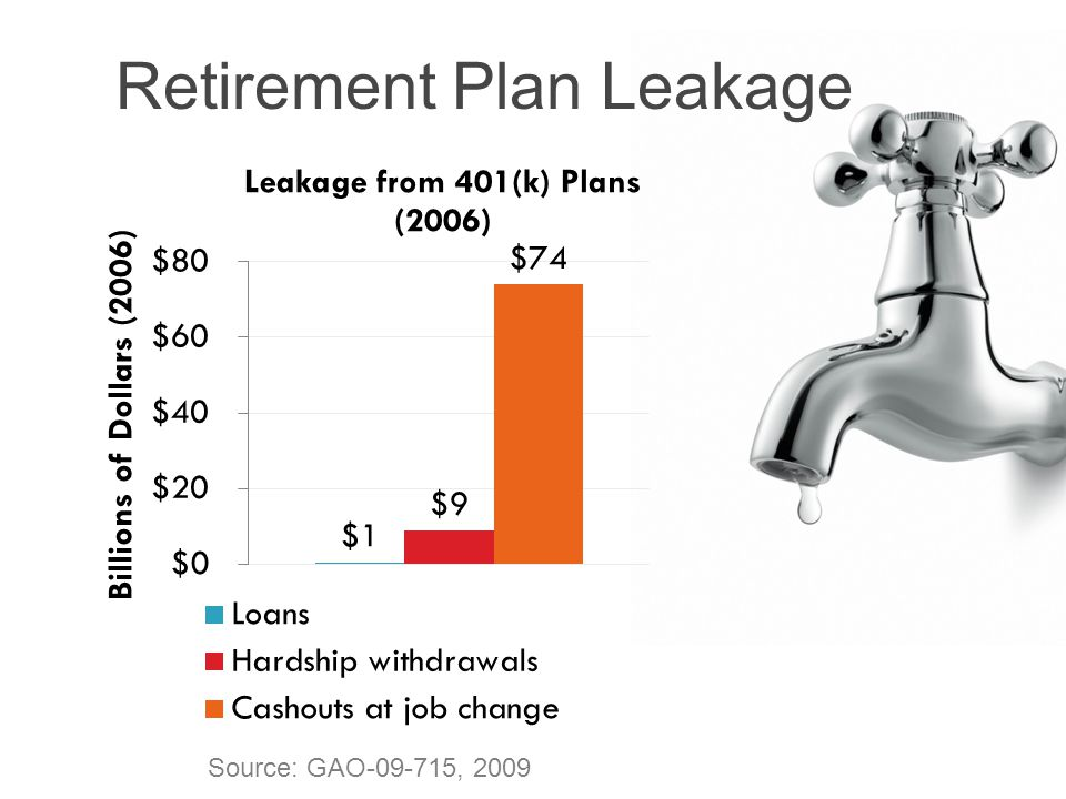 Leakage (excluding loans) among households ≤ 55 years old For every $1 that flows into US retirement savings system $0.40 leaks out (Argento, Bryant, and Sabelhaus 2014) 4