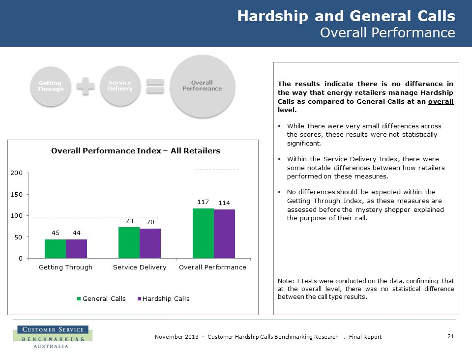 21 November 2013 · Customer Hardship Calls Benchmarking Research. Final Report Hardship and General Calls Overall Performance The results indicate the