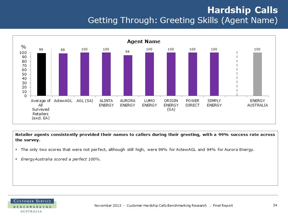 34 November 2013 · Customer Hardship Calls Benchmarking Research. Final Report Hardship Calls Getting Through: Greeting Skills (Agent Name) Retailer a