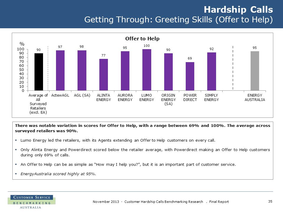 35 November 2013 · Customer Hardship Calls Benchmarking Research. Final Report Hardship Calls Getting Through: Greeting Skills (Offer to Help) There w