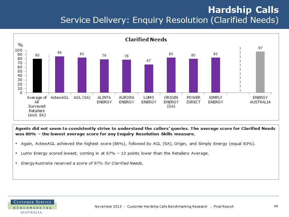 40 November 2013 · Customer Hardship Calls Benchmarking Research. Final Report Hardship Calls Service Delivery: Enquiry Resolution (Clarified Needs) A
