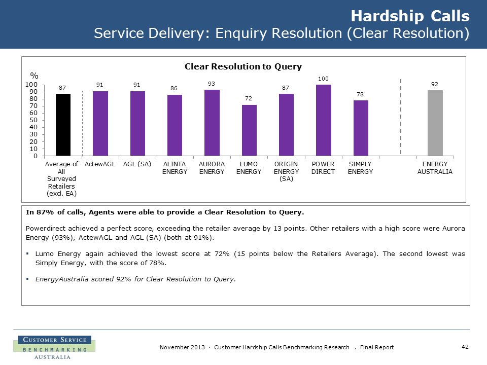 42 November 2013 · Customer Hardship Calls Benchmarking Research. Final Report Hardship Calls Service Delivery: Enquiry Resolution (Clear Resolution)