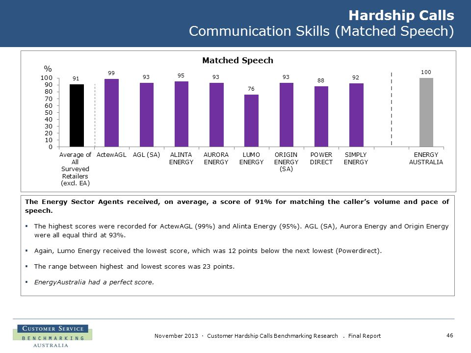 46 November 2013 · Customer Hardship Calls Benchmarking Research. Final Report Hardship Calls Communication Skills (Matched Speech) The Energy Sector