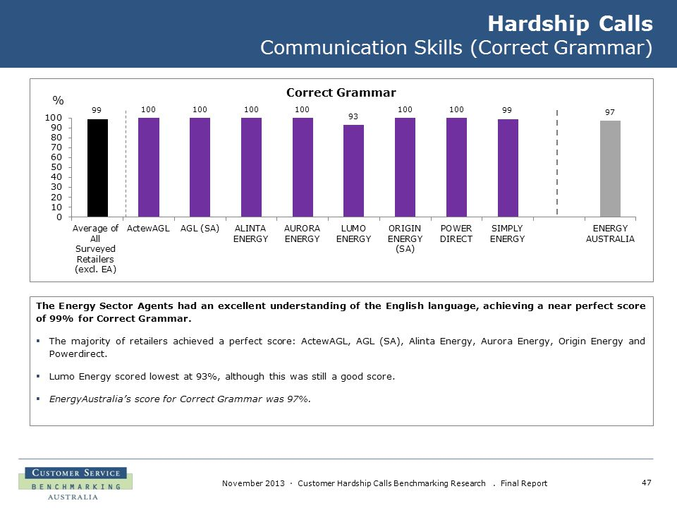 47 November 2013 · Customer Hardship Calls Benchmarking Research. Final Report Hardship Calls Communication Skills (Correct Grammar) The Energy Sector