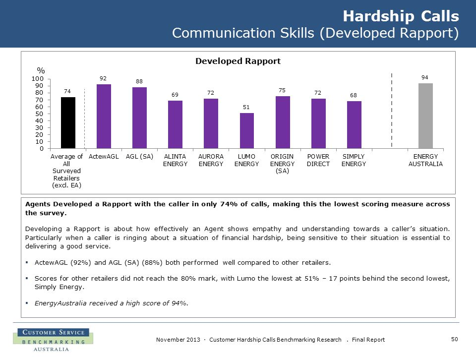 50 November 2013 · Customer Hardship Calls Benchmarking Research. Final Report Hardship Calls Communication Skills (Developed Rapport) Agents Develope
