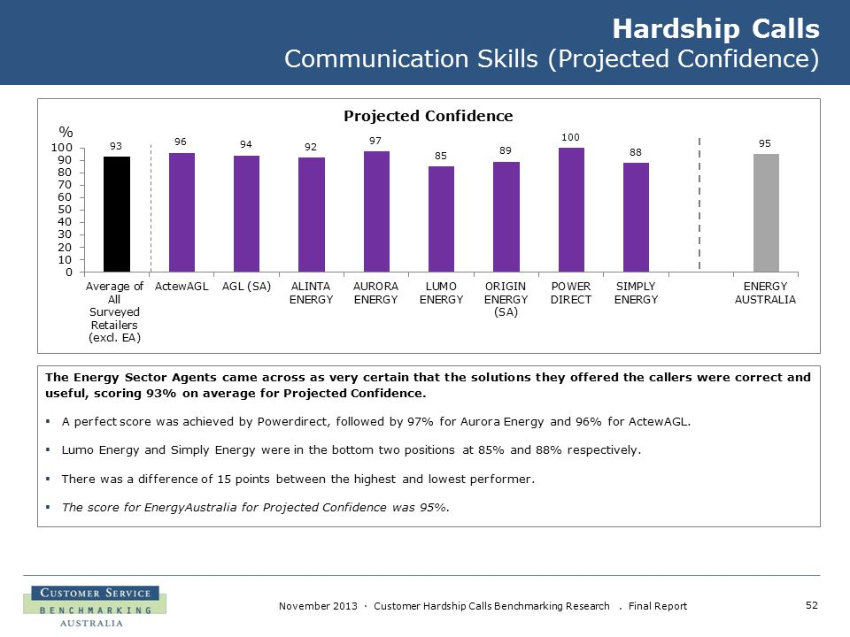 52 November 2013 · Customer Hardship Calls Benchmarking Research. Final Report Hardship Calls Communication Skills (Projected Confidence) The Energy S