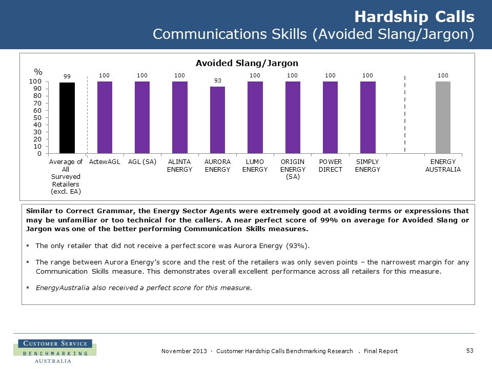 53 November 2013 · Customer Hardship Calls Benchmarking Research. Final Report Hardship Calls Communications Skills (Avoided Slang/Jargon) Similar to
