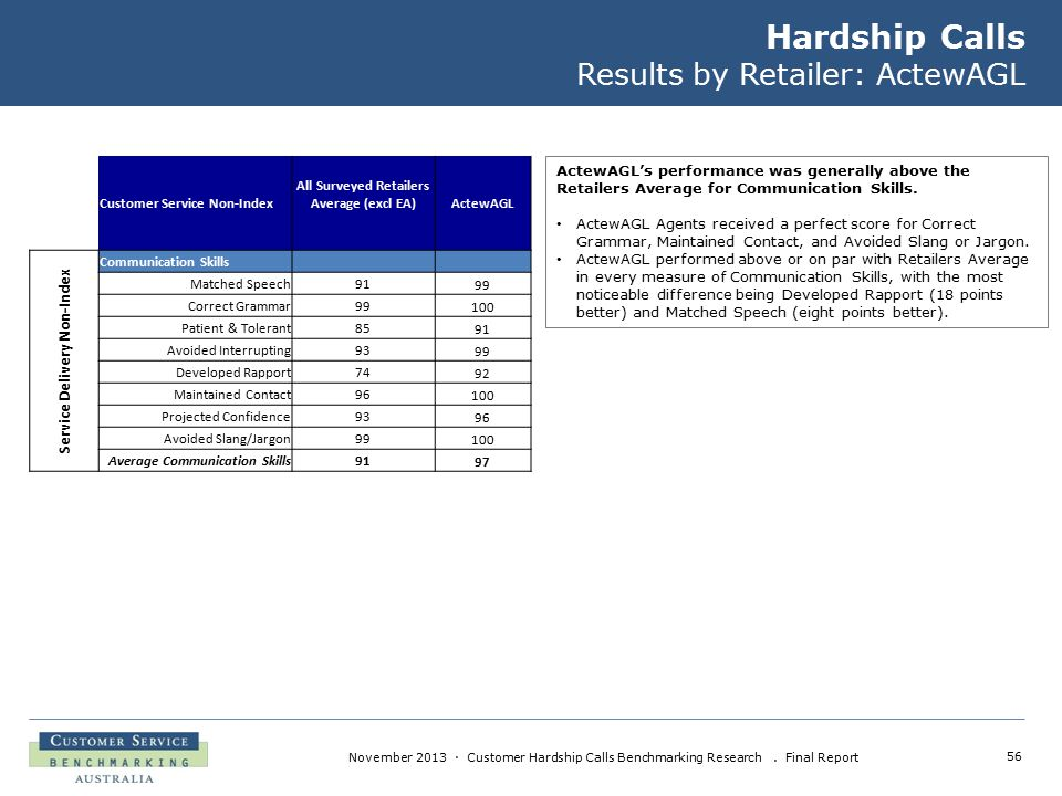 56 November 2013 · Customer Hardship Calls Benchmarking Research. Final Report Hardship Calls Results by Retailer: ActewAGL ActewAGL's performance was
