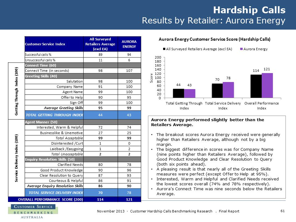 61 November 2013 · Customer Hardship Calls Benchmarking Research. Final Report Hardship Calls Results by Retailer: Aurora Energy Aurora Energy perform