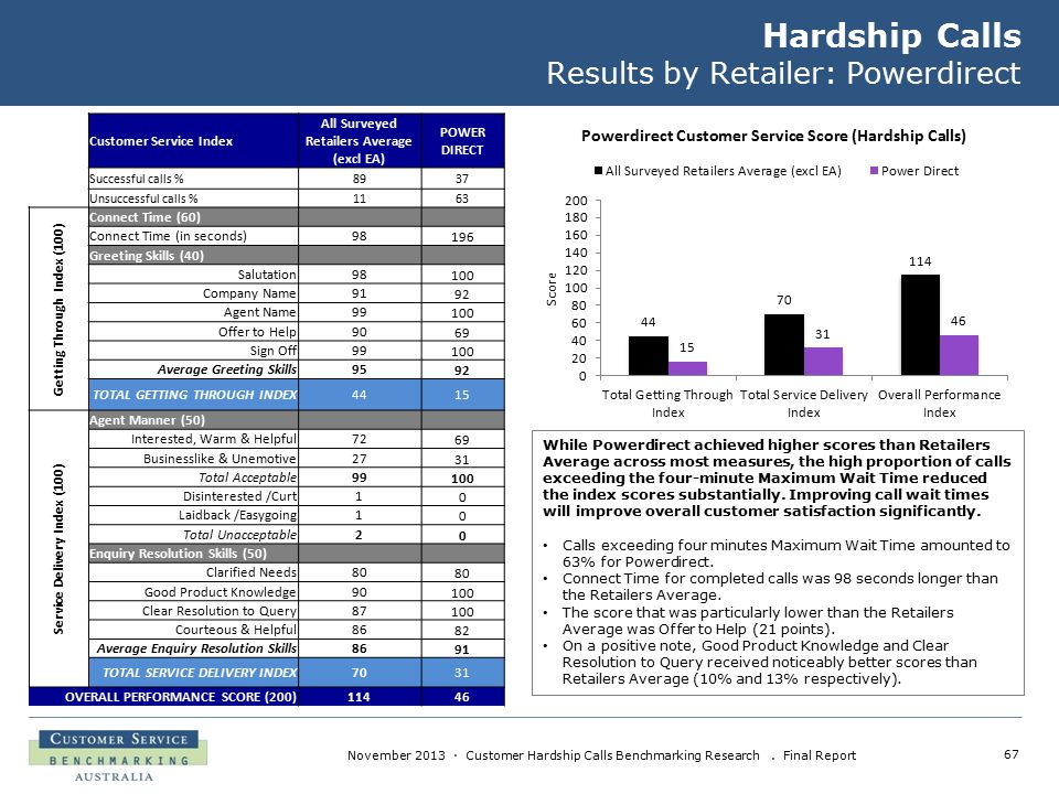 67 November 2013 · Customer Hardship Calls Benchmarking Research. Final Report Hardship Calls Results by Retailer: Powerdirect While Powerdirect achie