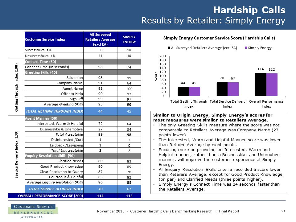 69 November 2013 · Customer Hardship Calls Benchmarking Research. Final Report Hardship Calls Results by Retailer: Simply Energy Similar to Origin Ene
