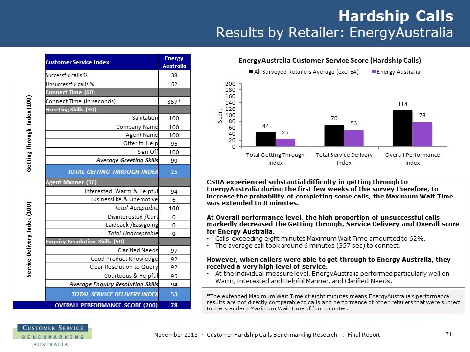 71 November 2013 · Customer Hardship Calls Benchmarking Research. Final Report Hardship Calls Results by Retailer: EnergyAustralia CSBA experienced su