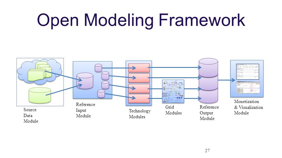 Open Modeling Framework Source Data Module Reference Input Module Technology Modules Reference Output Module Grid Modules Monetization & Visualization Module 27