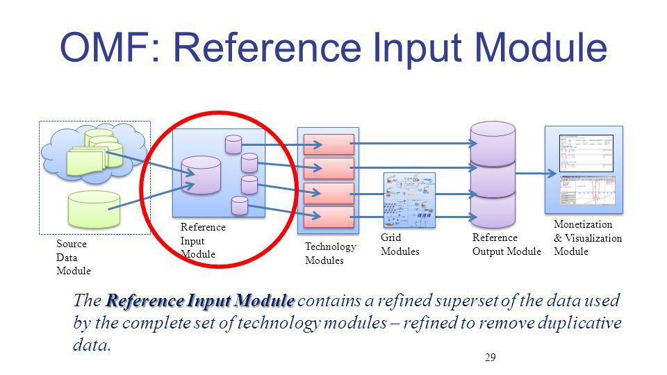 Source Data Module Reference Input Module Technology Modules Reference Output Module Grid Modules Monetization & Visualization Module OMF: Reference Input Module Reference Input Module The Reference Input Module contains a refined superset of the data used by the complete set of technology modules – refined to remove duplicative data.