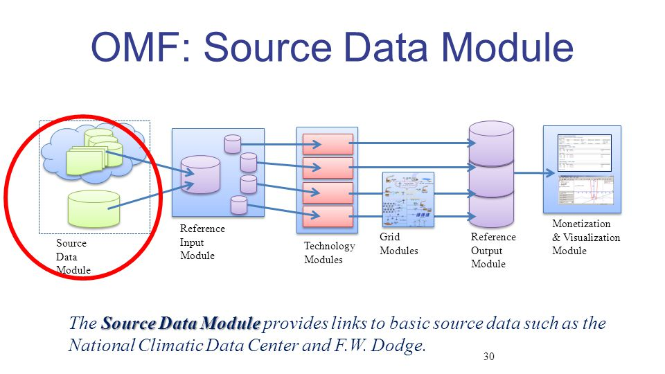 Source Data Module Reference Input Module Technology Modules Reference Output Module Grid Modules Monetization & Visualization Module OMF: Source Data Module Source Data Module The Source Data Module provides links to basic source data such as the National Climatic Data Center and F.W.