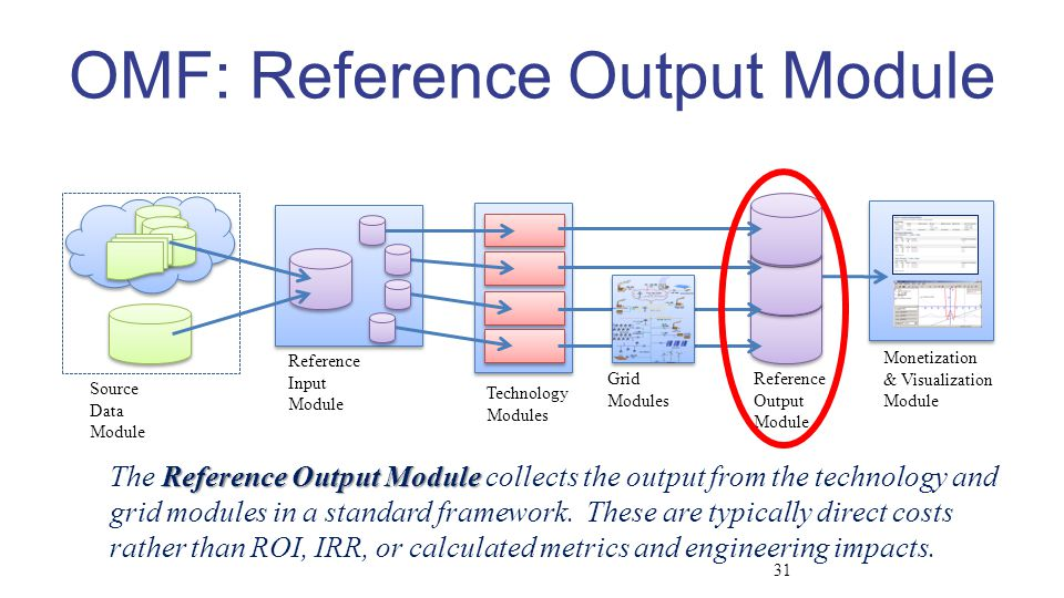 Source Data Module Reference Input Module Technology Modules Reference Output Module Grid Modules Monetization & Visualization Module OMF: Reference Output Module Reference Output Module The Reference Output Module collects the output from the technology and grid modules in a standard framework.