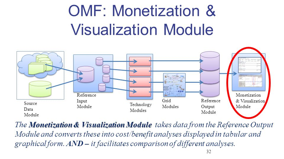 Source Data Module Reference Input Module Technology Modules Reference Output Module Grid Modules Monetization & Visualization Module OMF: Monetization & Visualization Module Monetization & Visualization Module The Monetization & Visualization Module takes data from the Reference Output Module and converts these into cost/benefit analyses displayed in tabular and graphical form.