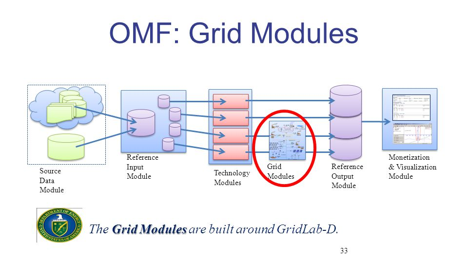 OMF: Grid Modules Grid Modules The Grid Modules are built around GridLab-D.