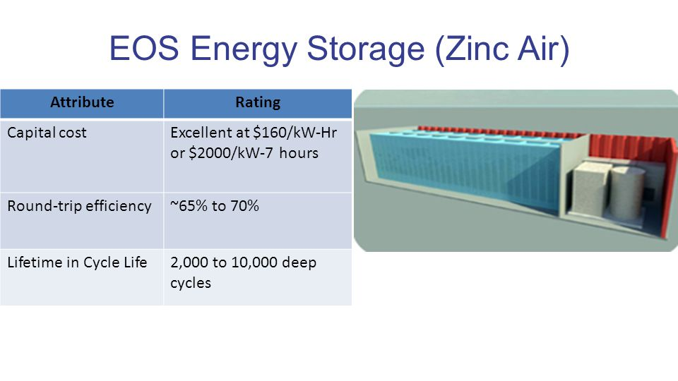 EOS Energy Storage (Zinc Air) AttributeRating Capital costExcellent at $160/kW-Hr or $2000/kW-7 hours Round-trip efficiency~65% to 70% Lifetime in Cycle Life2,000 to 10,000 deep cycles