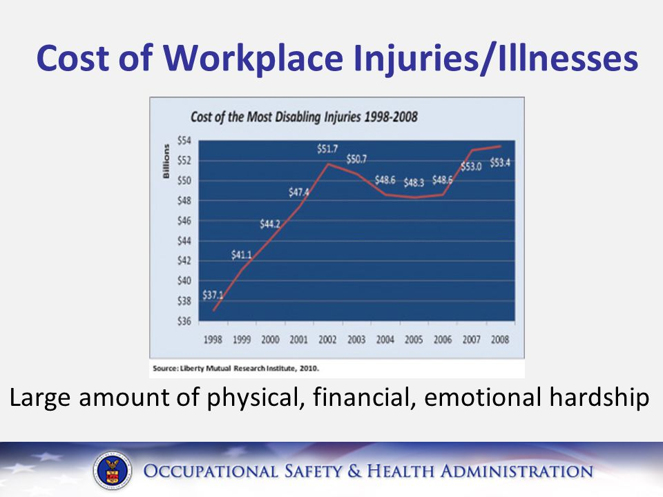 Cost of Workplace Injuries/Illnesses Large amount of physical, financial, emotional hardship