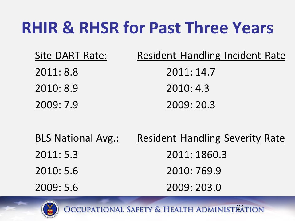 RHIR & RHSR for Past Three Years Site DART Rate: 2011: 8.8 2010: 8.9 2009: 7.9 BLS National Avg.: 2011: 5.3 2010: 5.6 2009: 5.6 Resident Handling Incident Rate 2011: 14.7 2010: 4.3 2009: 20.3 Resident Handling Severity Rate 2011: 1860.3 2010: 769.9 2009: 203.0 21